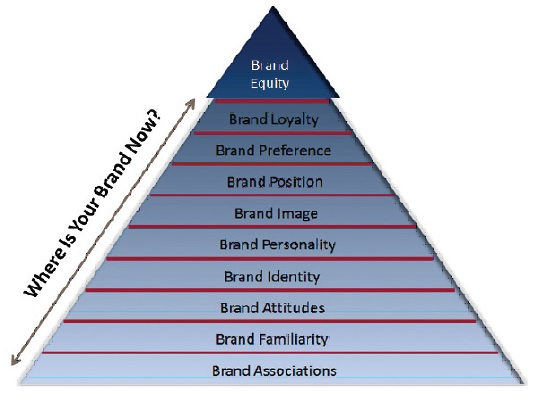 brand identity loyalty and equity This is because family branding allows them to leverage the equity accumulated in the core brand aspects of brand equity include: brand retention or loyalty.